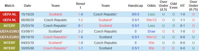 Thống kê phong độ và đối đầu gần đây Scotland vs Séc