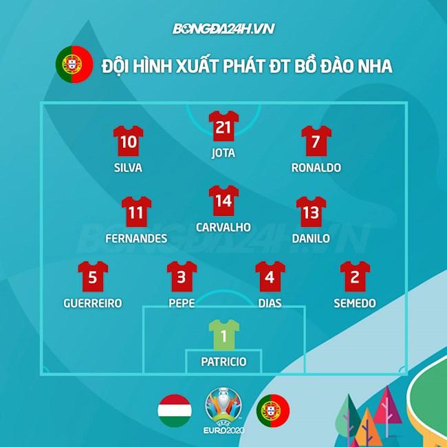 Danh sách Hungary vs Bồ Đào Nha