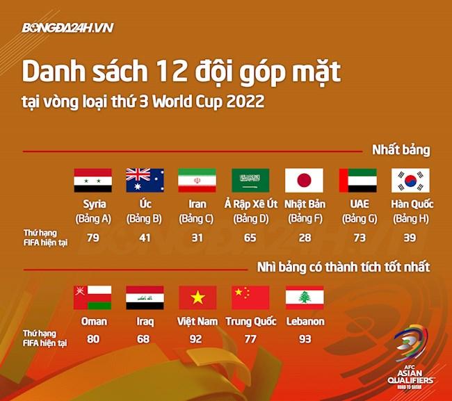 Danh sách 12 đội tuyển sẽ tham dự vòng loại thứ 3 World Cup 2022