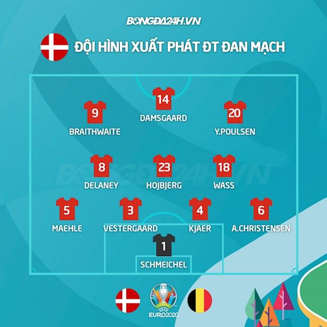 Danh sách xuất phát Đan Mạch vs Bỉ