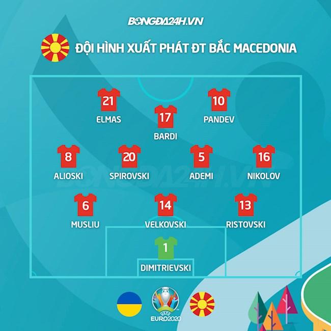 Danh sách xuất phát trận Ukraine vs Bắc Macedonia