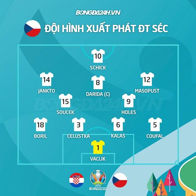 Danh sách xuất phát trận Croatia vs Séc