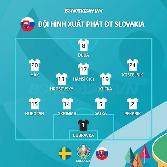 Danh sách xuất phát trận Thụy Điển vs Slovakia
