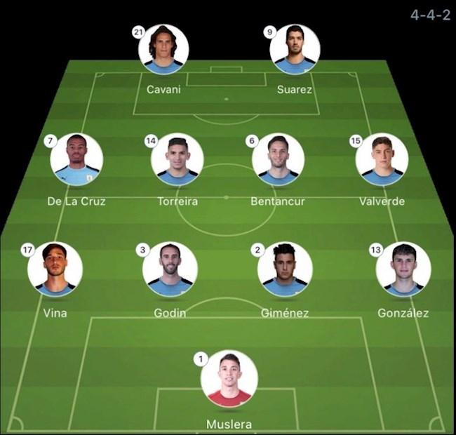 Danh sách xuất phát Argentina vs Uruguay