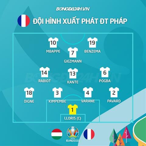 Danh sách xuất phát trận Hungary vs Pháp