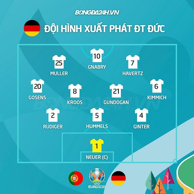 Danh sách xuất phát trận Bồ Đào Nha vs Đức