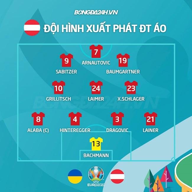 Danh sách xuất phát trận Ukraine vs Áo