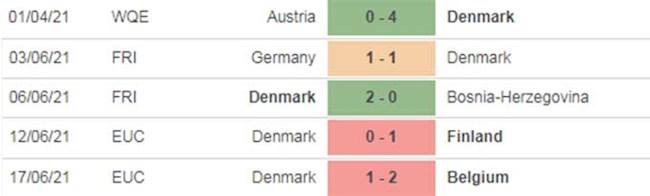 Nga va Đan Mạch