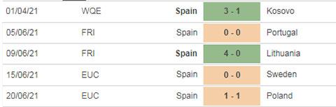 Slovakia vs Tây Ban Nha