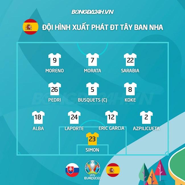Danh sách xuất phát trận Slovakia vs Tây Ban Nha
