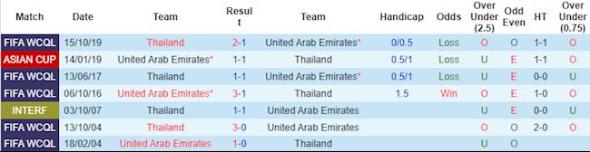 Phong độ và thống kê đối đầu UAE vs Thái Lan