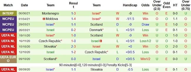 Phong độ và thống kê đối đầu Bồ Đào Nha vs Israel