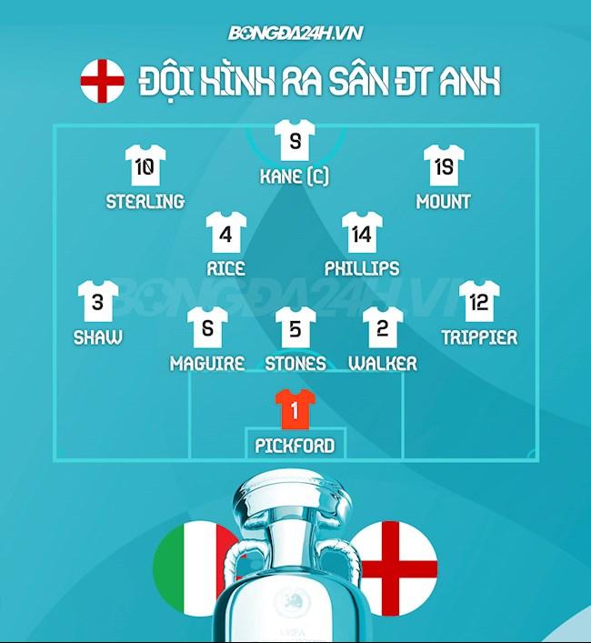 Danh sách xuất phát trận Italy vs Anh