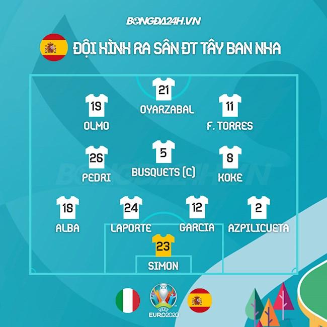 Danh sách xuất phát trận Italia vs Tây Ban Nha