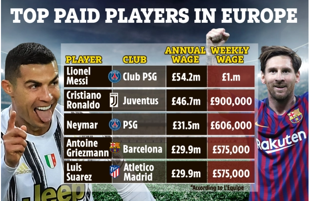 Top highest paid players