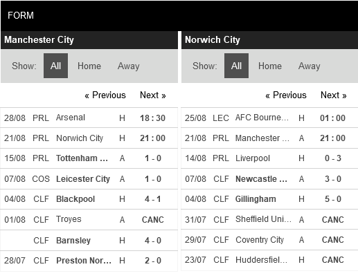 Man City vs Norwich