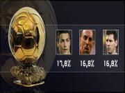 Ronaldo ap dao Messi va Ribery trong cuoc dua gianh QBV