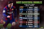 Thống kê rê bóng: Messi số 1, Ronaldo không được xếp hạng