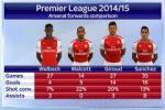 Sốc: Walcott trở thành chân sút nguy hiểm nhất của Arsenal