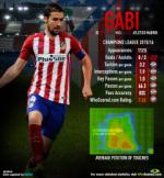 Gabi: Nhân tố quan trọng trong lối chơi của Atletico Madrid