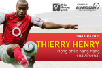 Thierry Henry: Hong phao hang nang cua Arsenal
