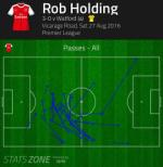 NHM Arsenal phat cuong voi Rob Holding