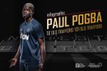 Infographic: Paul Pogba -  Tu Old Trafford toi Old Trafford
