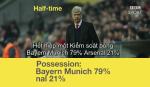 Tran dau Bayern 5-1 Arsenal duoi goc nhin hai huoc