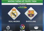 Infographic: Nhung thong tin dang chu y truoc tran dau Real vs Barca