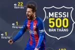 INFOGRAPHIC: Đằng sau cột mốc 500 bàn thắng của Lionel Messi