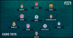 Đội hình tiêu biểu châu Âu 2016/17: Có Messi không Ronaldo
