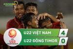 Tổng hợp: U22 Việt Nam 4-0 U22 Đông Timor (VL U23 châu Á 2018)