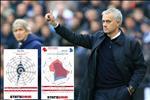 Goc so lieu: Jose Mourinho se mang den nhung gi cho Tottenham?