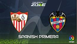 Nhan dinh bong da Sevilla vs Levante 0h00 ngay 2/10 (La Liga 2020/21)