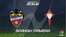 Nhan dinh bong da Levante vs Celta Vigo 3h00 ngay 27/10 (La Liga 2020/21)