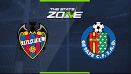 Nhan dinh bong da Levante vs Getafe 20h00 ngay 5/12 (La Liga 2020/21)