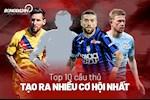 "10 cau thu tao ra nhieu co hoi nhat chau Au: Messi dung thu 6, ""Judas"" cua MU trong top 3…"