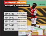 Pha luoi Wolves, Bukayo Saka di vao lich su Arsenal