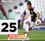 Thay gi sau ban thang cua Cristiano Ronaldo vao luoi Torino?