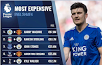 Top 10 cau thu nguoi Anh dat gia nhat o Premier League: MU ap dao