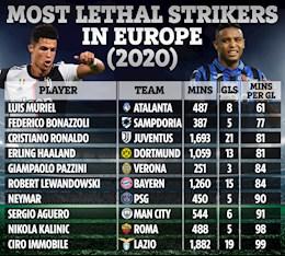 Top 10 tien dao hieu qua nhat chau Au nam 2020: Khong Messi, Ronaldo xep thu 3