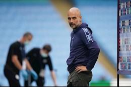 Pep Guardiola, Manchester City va noi niem Champions League