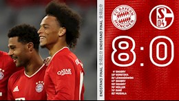 Video tong hop: Bayern Munich 8-0 (Vong 1 Bundesliga 2020/21)