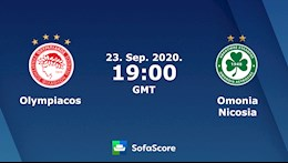Nhan dinh bong da Olympiacos vs Omonia Nicosia 2h00 ngay 24/9 (Champions League 2020/21)