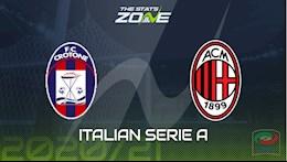 Nhan dinh bong da Crotone vs AC Milan 23h00 ngay 27/9 (Serie A 2020/21)