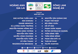Video tong hop: HAGL 2-1 SLNA (Vong 2 V-League 2021)