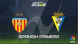 Nhan dinh bong da Valencia vs Cadiz 3h00 ngay 5/1 (La Liga 2020/21)