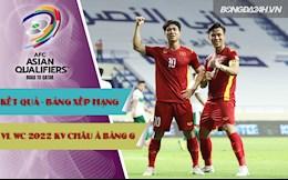 Kết quả, BXH Vòng loại World Cup 2022 KV châu Á bảng G hôm nay 12/6