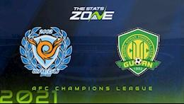 Nhận định, soi kèo Daegu vs Beijing Guoan 21h00 ngày 2/7 (AFC Champions League 2021)