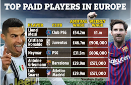 Lionel Messi and Top 5 highest-paid players in the world